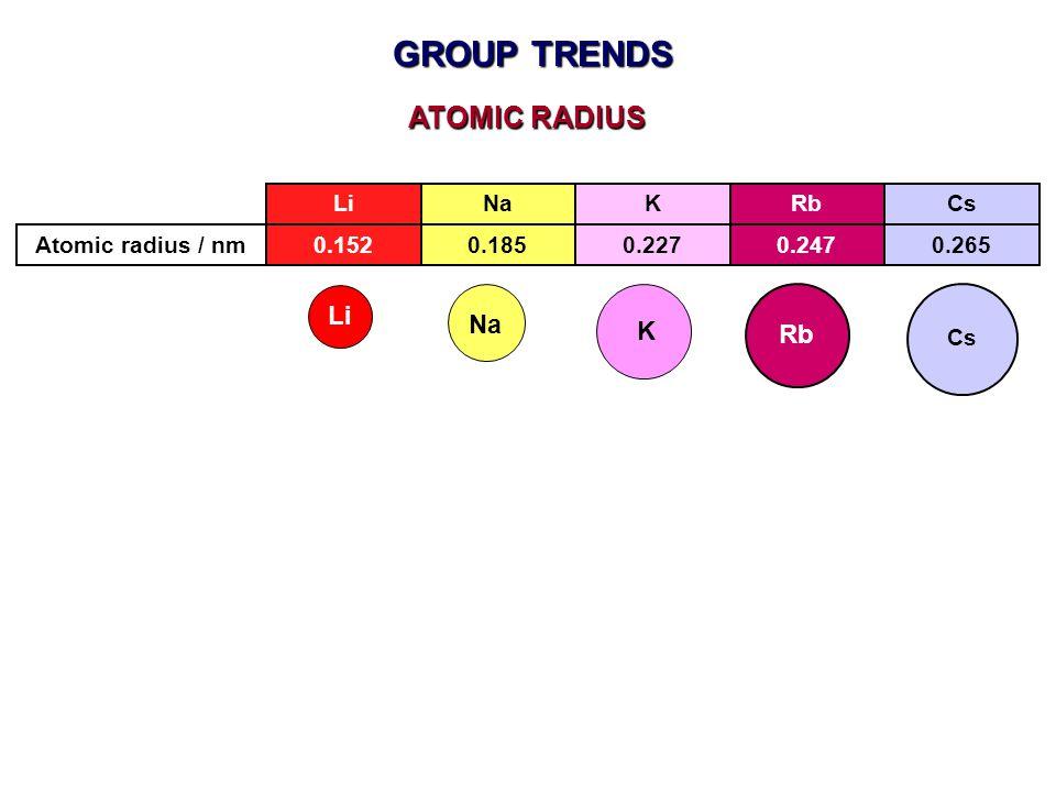 GROUP TRENDS ATOMIC RADIUS Li Na K Rb Li Na K Rb Cs Atomic radius / nm