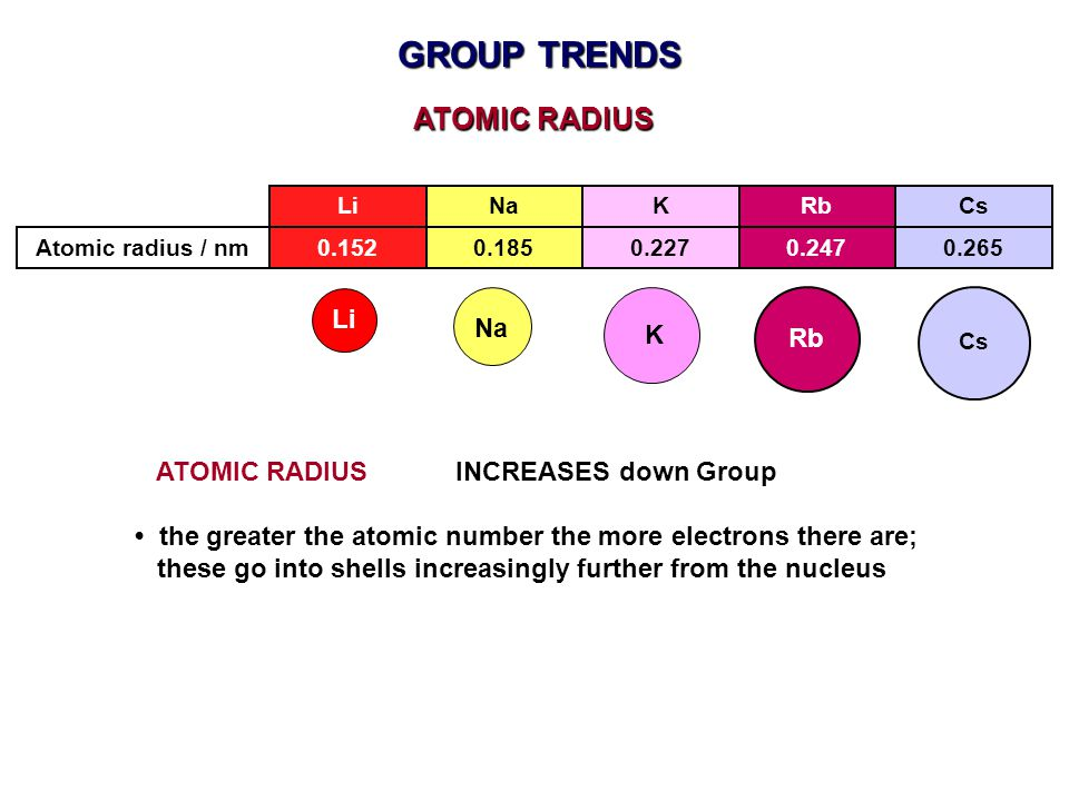 GROUP TRENDS ATOMIC RADIUS Li Na K Rb