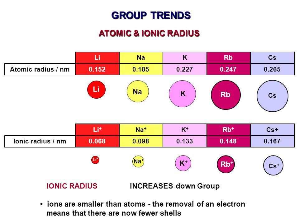 GROUP TRENDS ATOMIC & IONIC RADIUS Li Na K Rb K+ Rb+