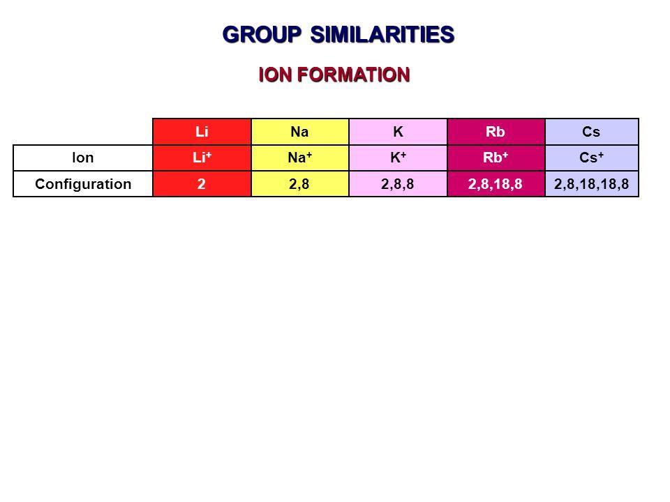 GROUP SIMILARITIES ION FORMATION Li Na K Rb Cs Ion Li+ Na+ K+ Rb+ Cs+