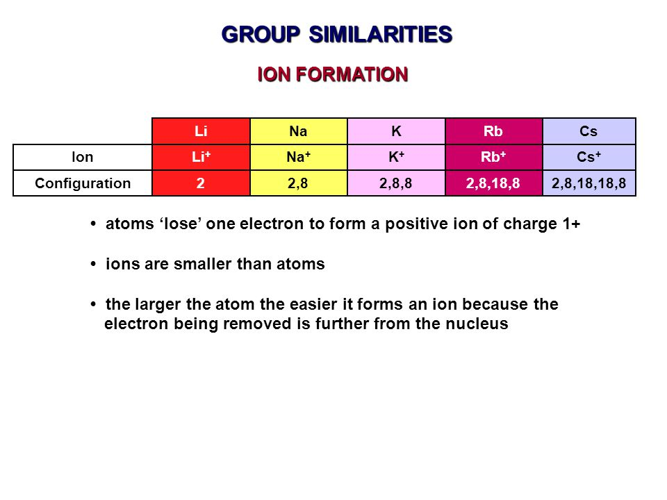 GROUP SIMILARITIES ION FORMATION