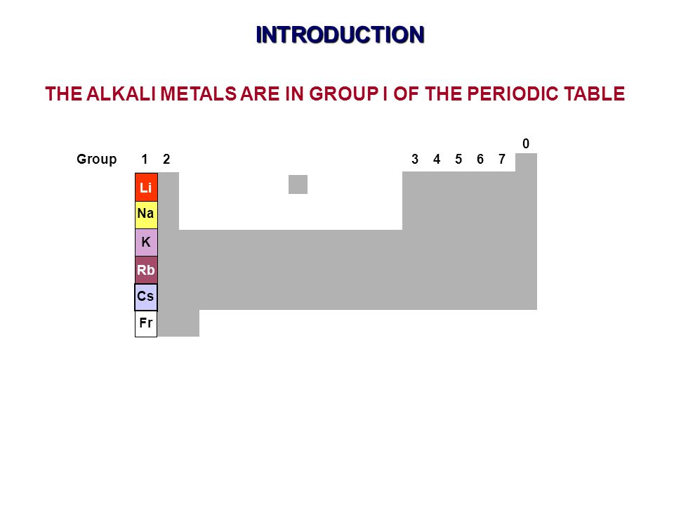 THE ALKALI METALS ARE IN GROUP I OF THE PERIODIC TABLE