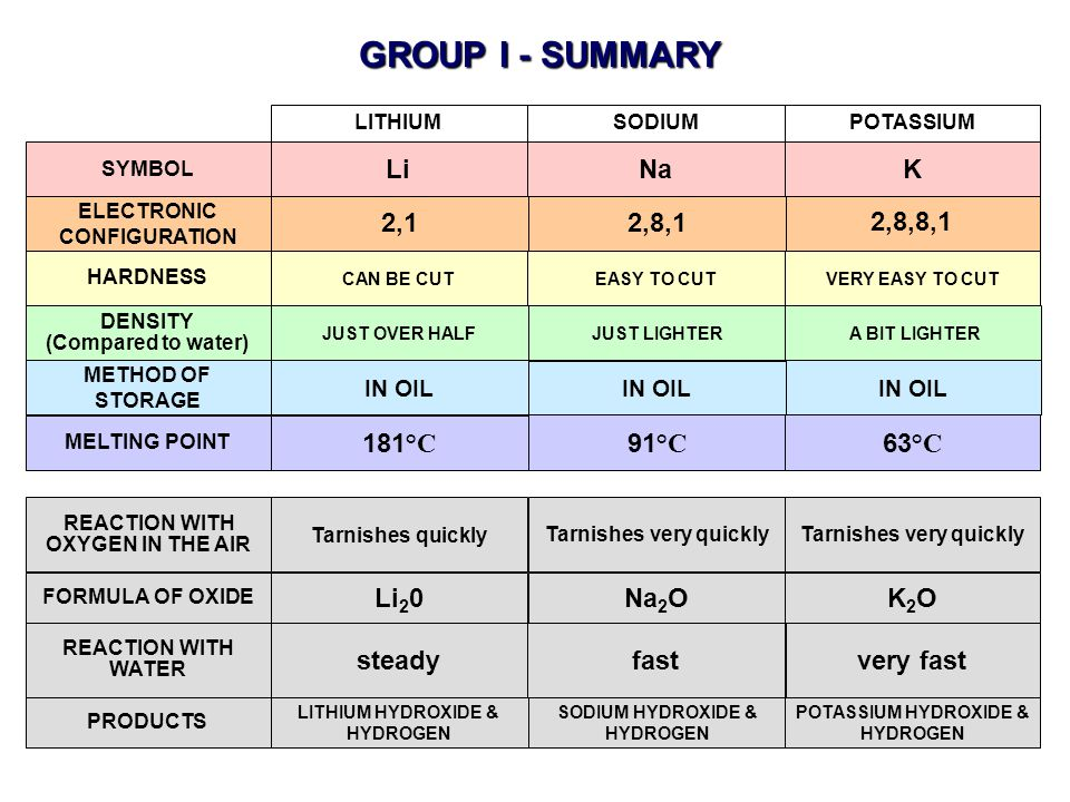 GROUP I - SUMMARY ● ● ● ● Li Na K 2,1 2,8,1 2,8,8,1 181°C 91°C 63°C