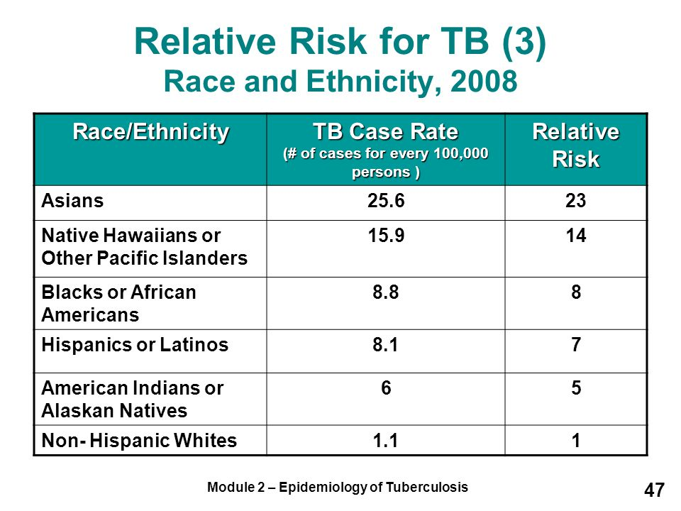 Relative Risk for TB (3) Race and Ethnicity, 2008