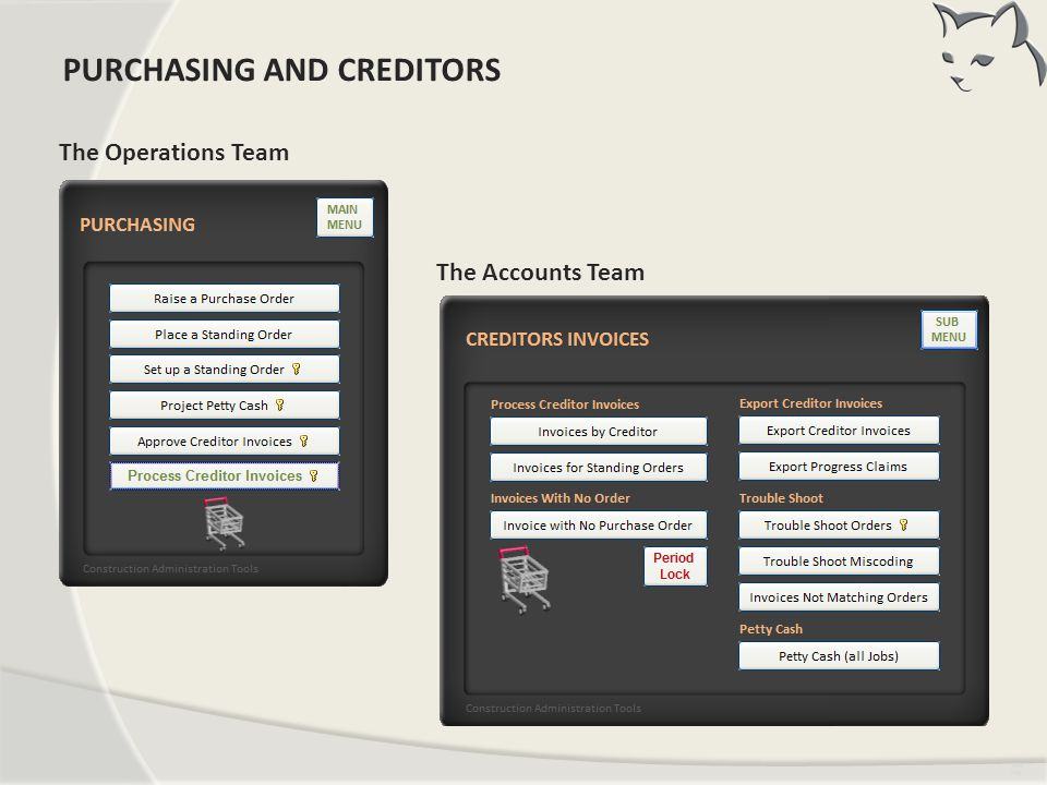 PURCHASING AND CREDITORS