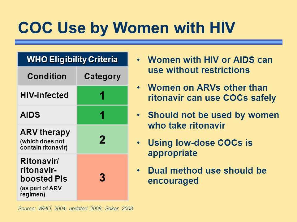 COC Use by Women with HIV