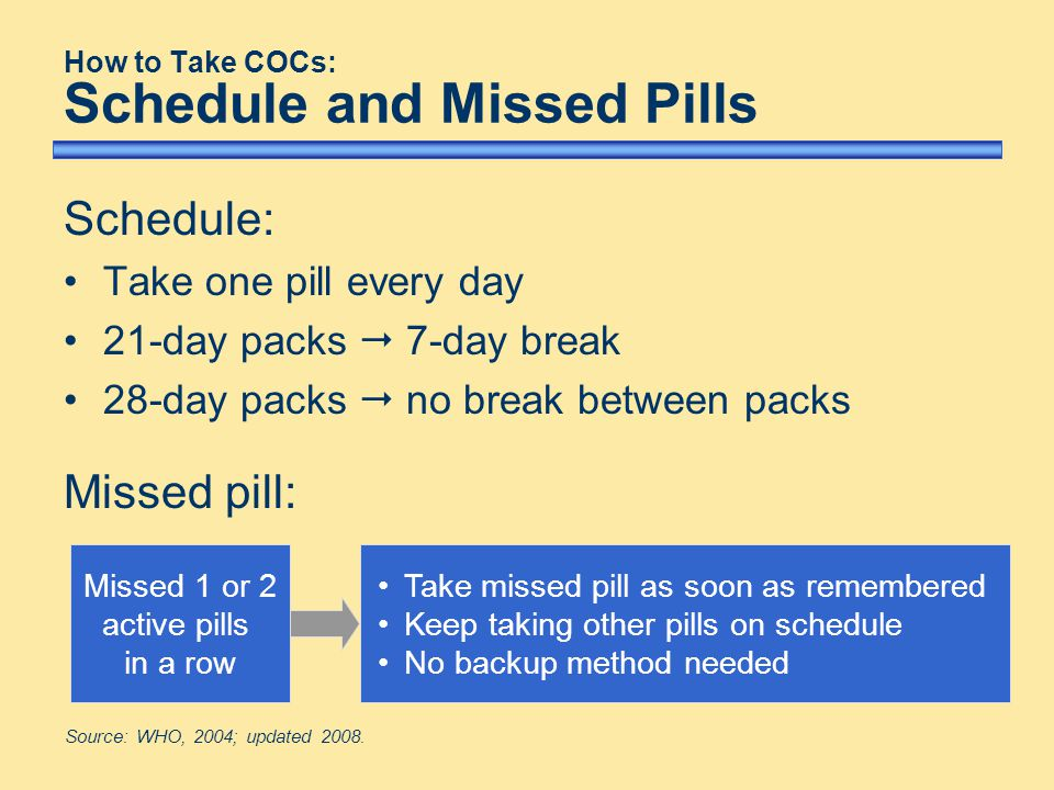 How to Take COCs: Schedule and Missed Pills