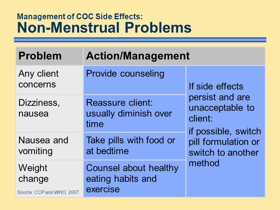 Management of COC Side Effects: Non-Menstrual Problems