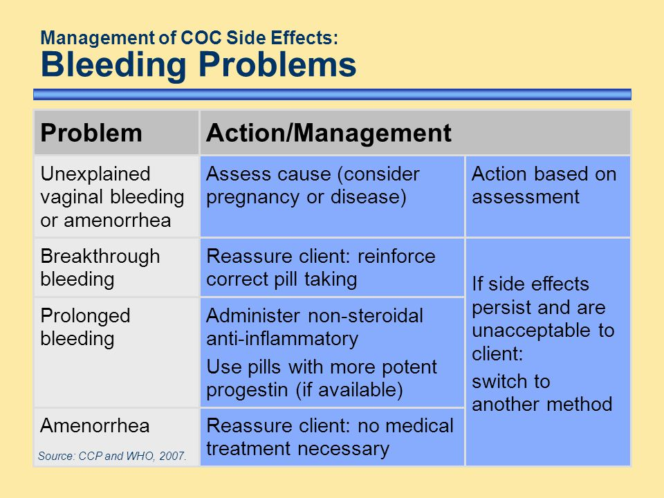 Management of COC Side Effects: Bleeding Problems