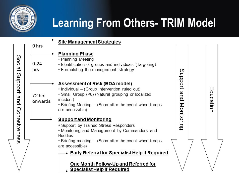 Learning From Others- TRIM Model