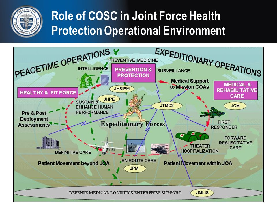 Role of COSC in Joint Force Health Protection Operational Environment