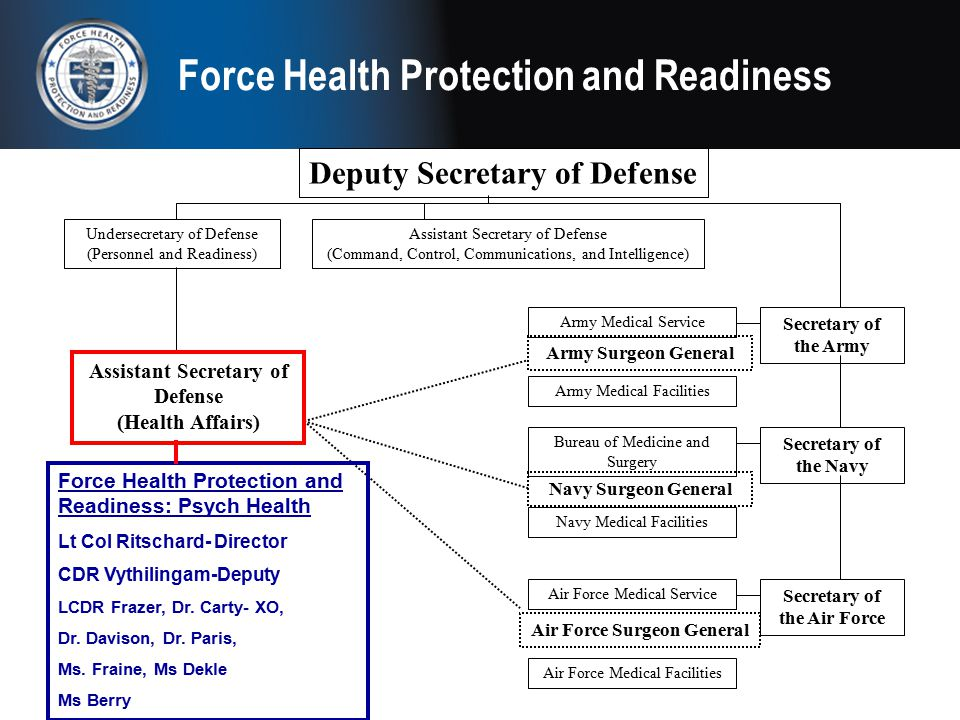 Force Health Protection and Readiness