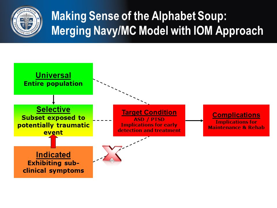 Making Sense of the Alphabet Soup: Merging Navy/MC Model with IOM Approach