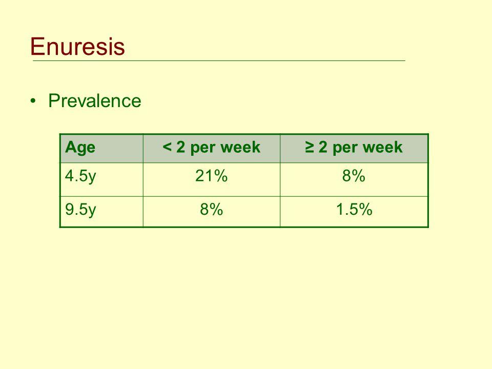 Enuresis Prevalence Age < 2 per week ≥ 2 per week 4.5y 21% 8% 9.5y