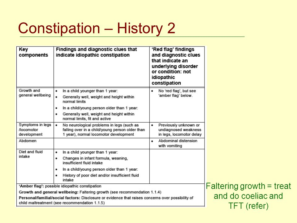 Faltering growth = treat and do coeliac and TFT (refer)
