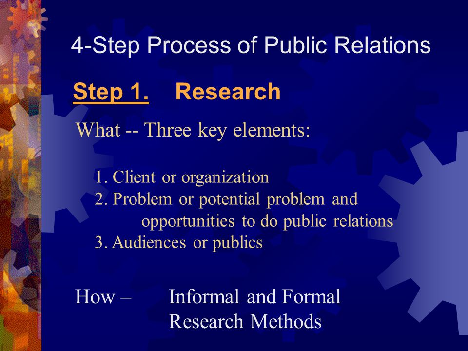 4-Step Process of Public Relations