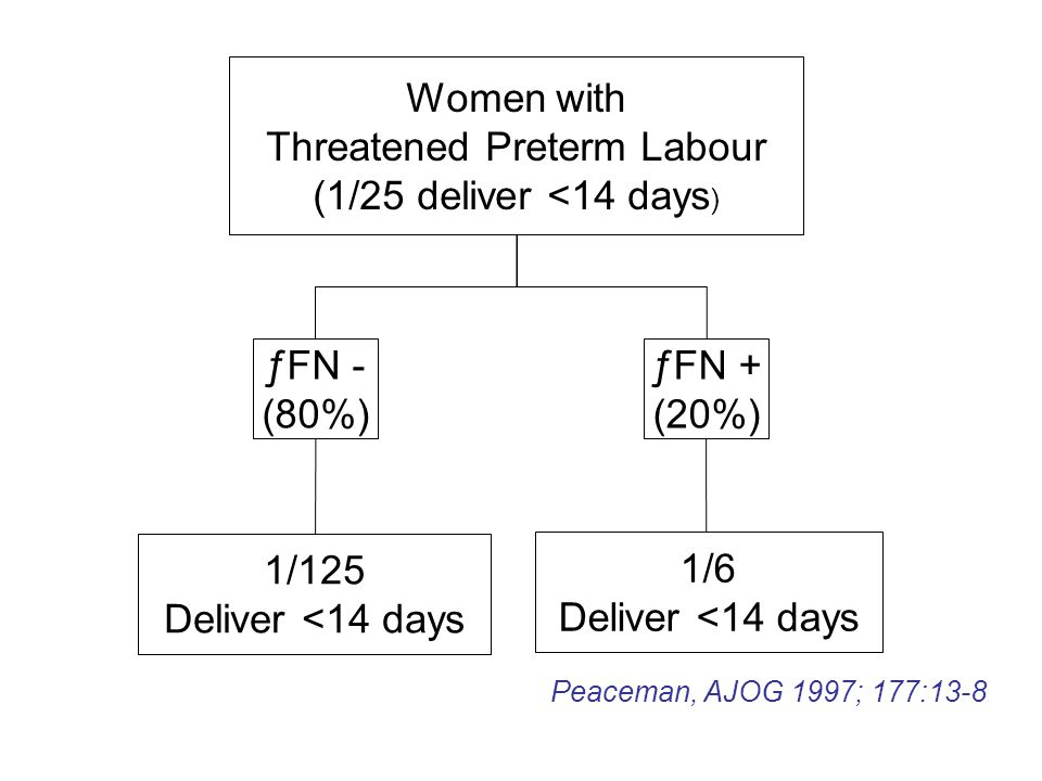 Threatened Preterm Labour