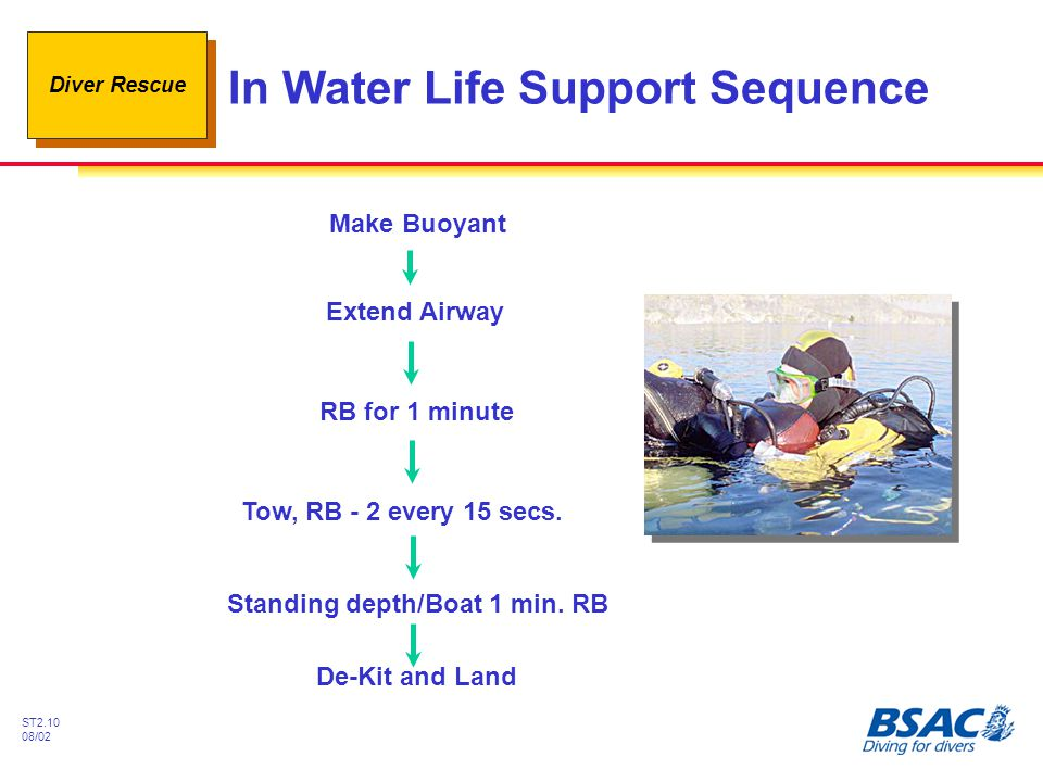 In Water Life Support Sequence