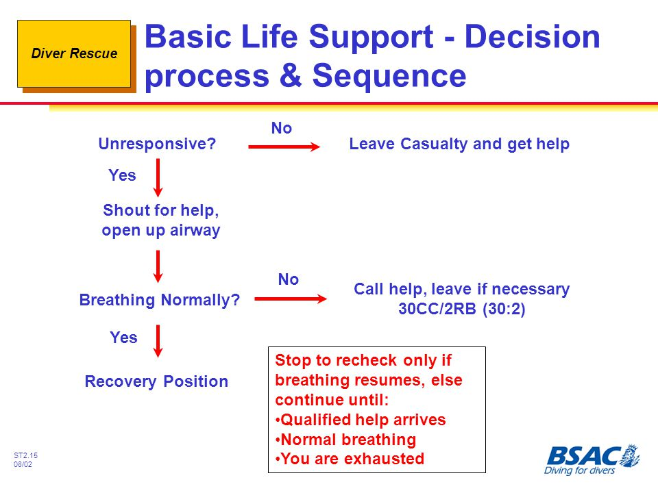 Basic Life Support - Decision process & Sequence