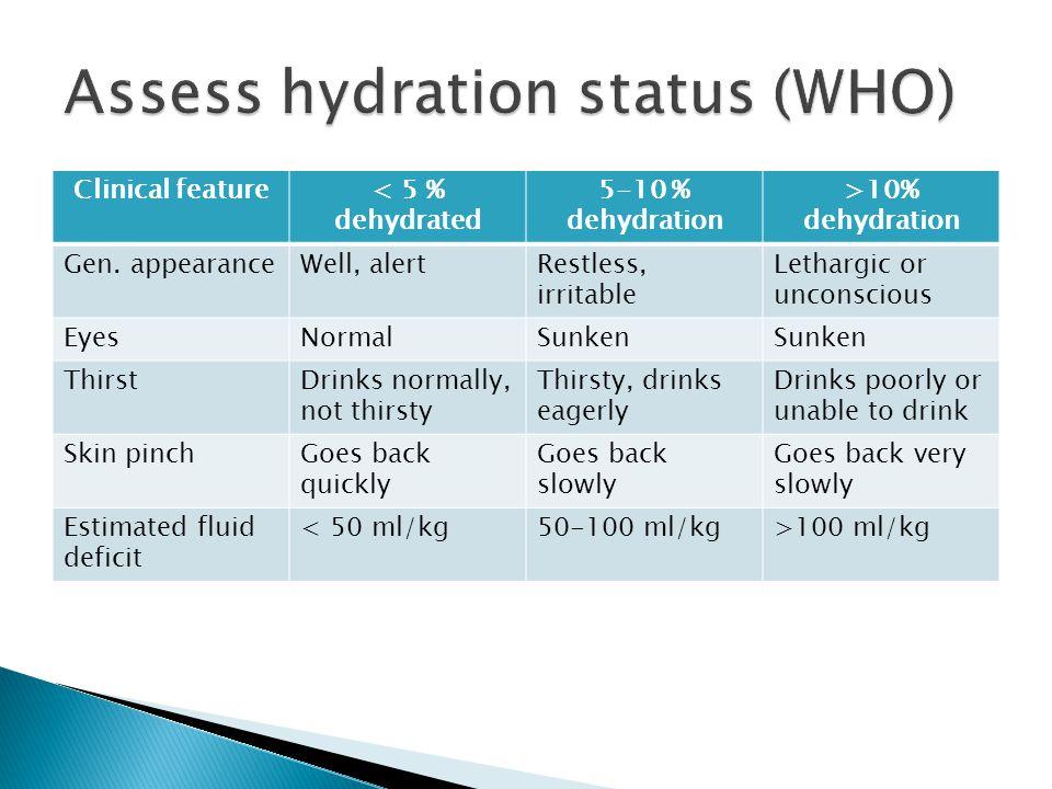 Assess hydration status (WHO)