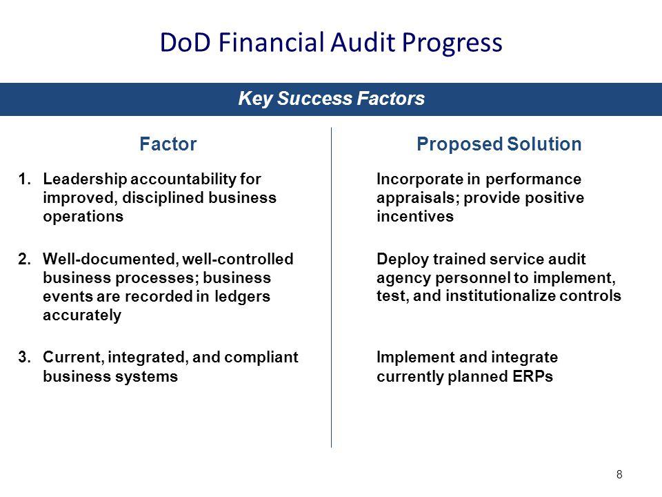 DoD Financial Audit Progress