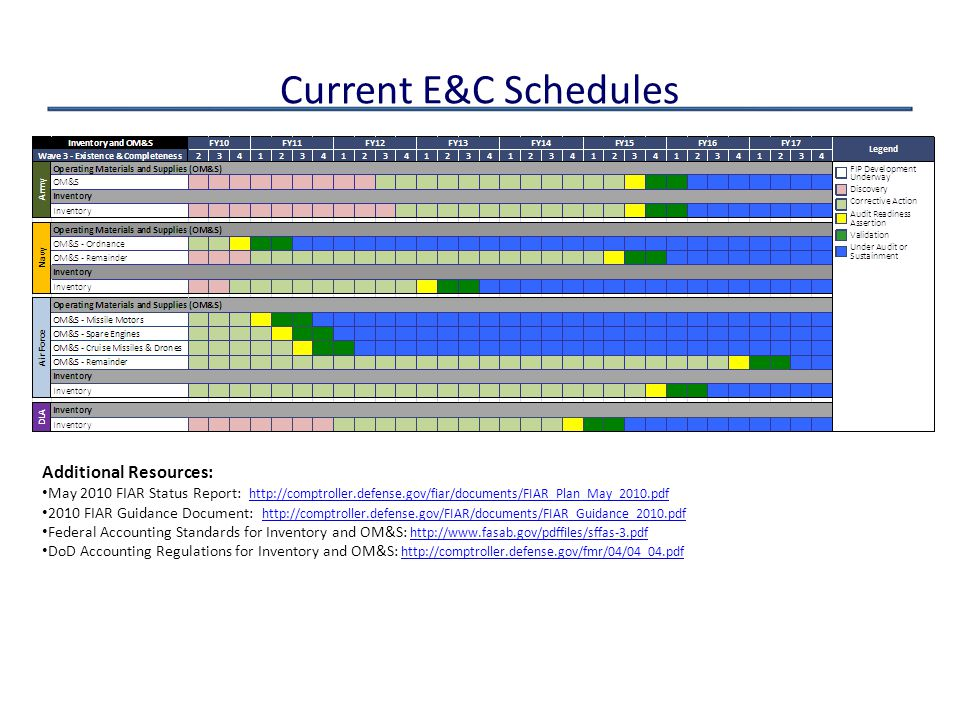 Current E&C Schedules Additional Resources: