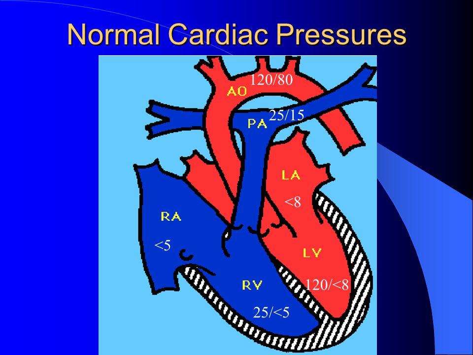 Normal Cardiac Pressures