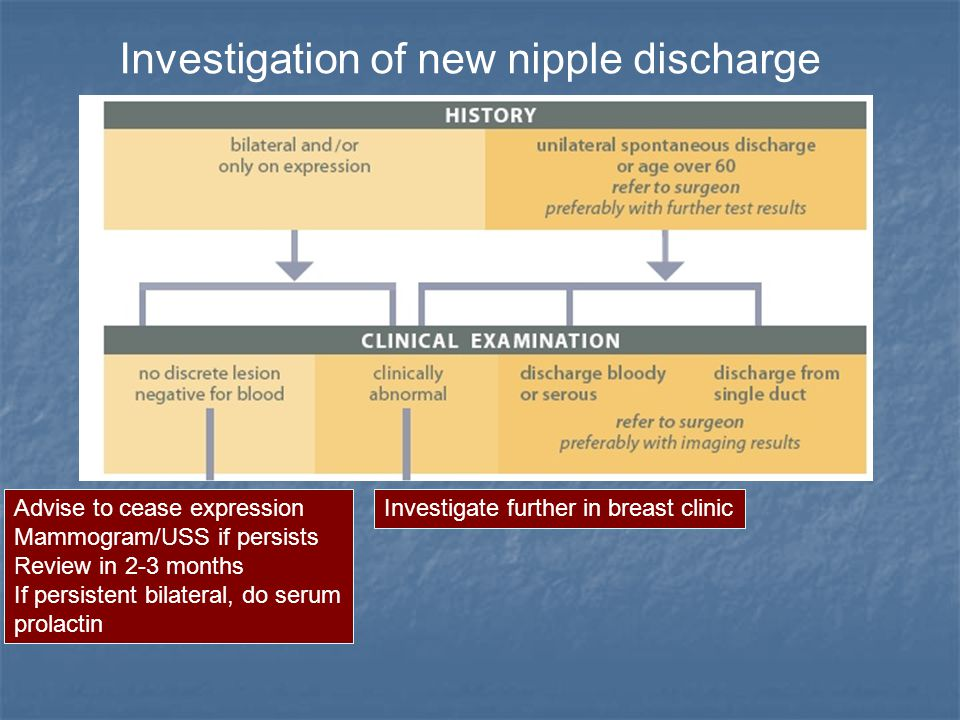 Investigation of new nipple discharge