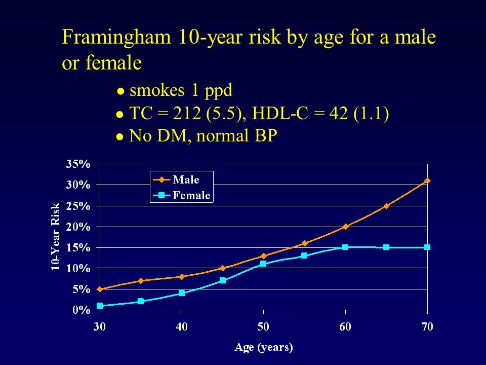 Framingham 10-year risk by age for a male or female ● smokes 1 ppd