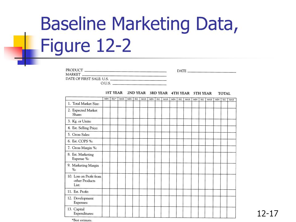Baseline Marketing Data, Figure 12-2