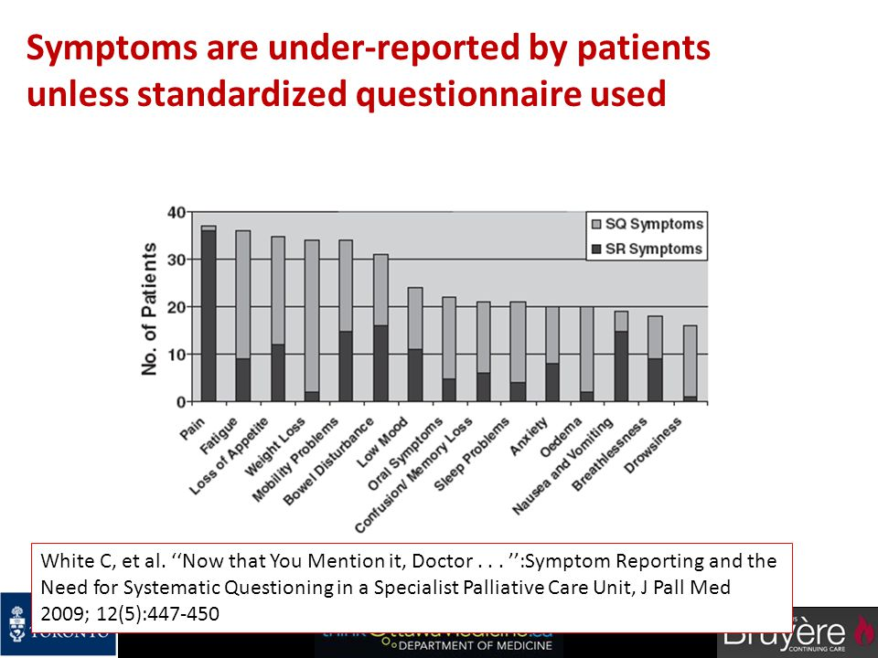 Symptoms are under-reported by patients unless standardized questionnaire used