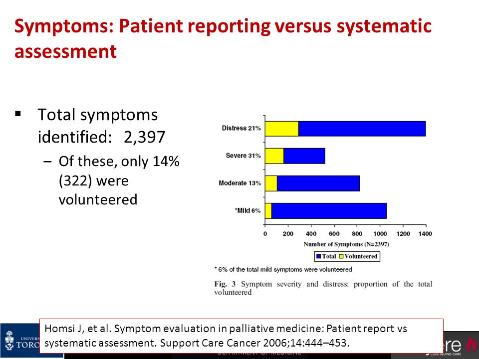 Symptoms: Patient reporting versus systematic assessment