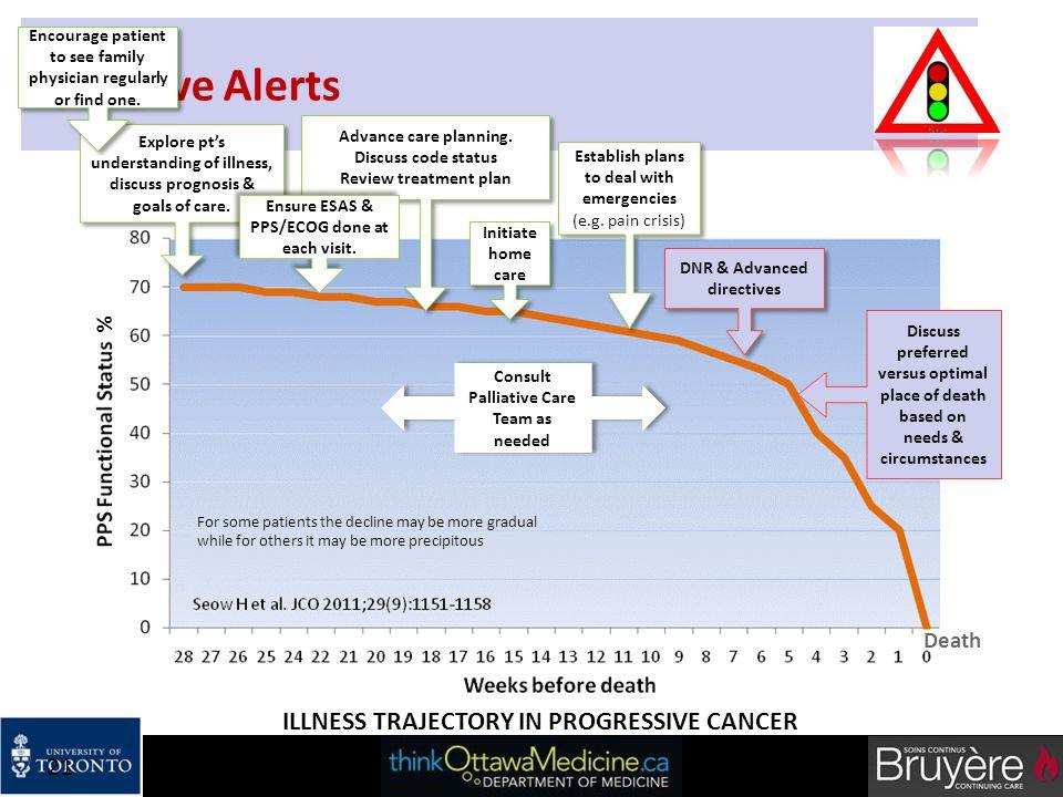 Palliative Alerts ILLNESS TRAJECTORY IN PROGRESSIVE CANCER % Death