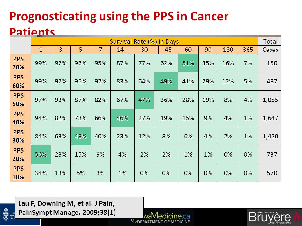 Prognosticating using the PPS in Cancer Patients