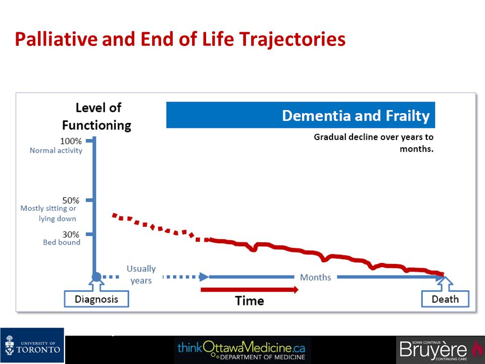 Palliative and End of Life Trajectories