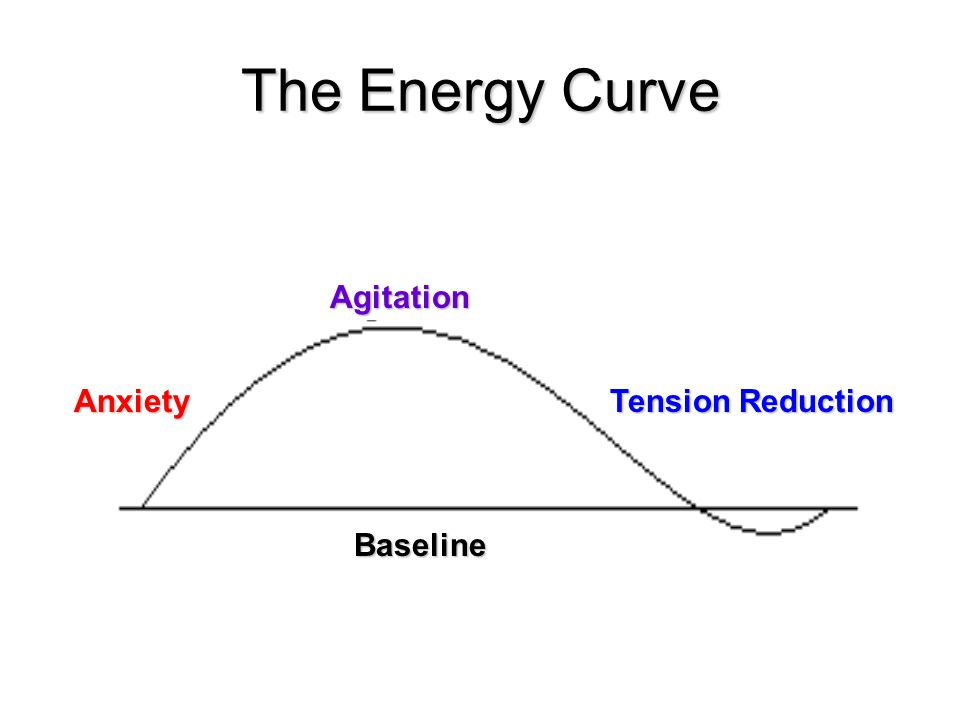 The Energy Curve Agitation Anxiety Tension Reduction Baseline