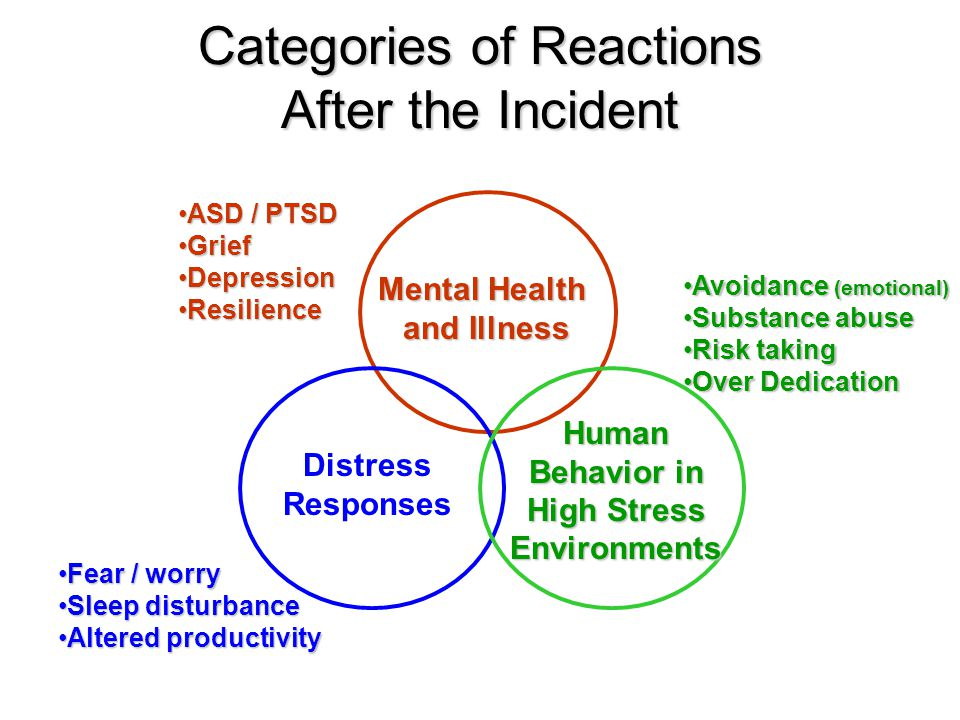 Categories of Reactions After the Incident