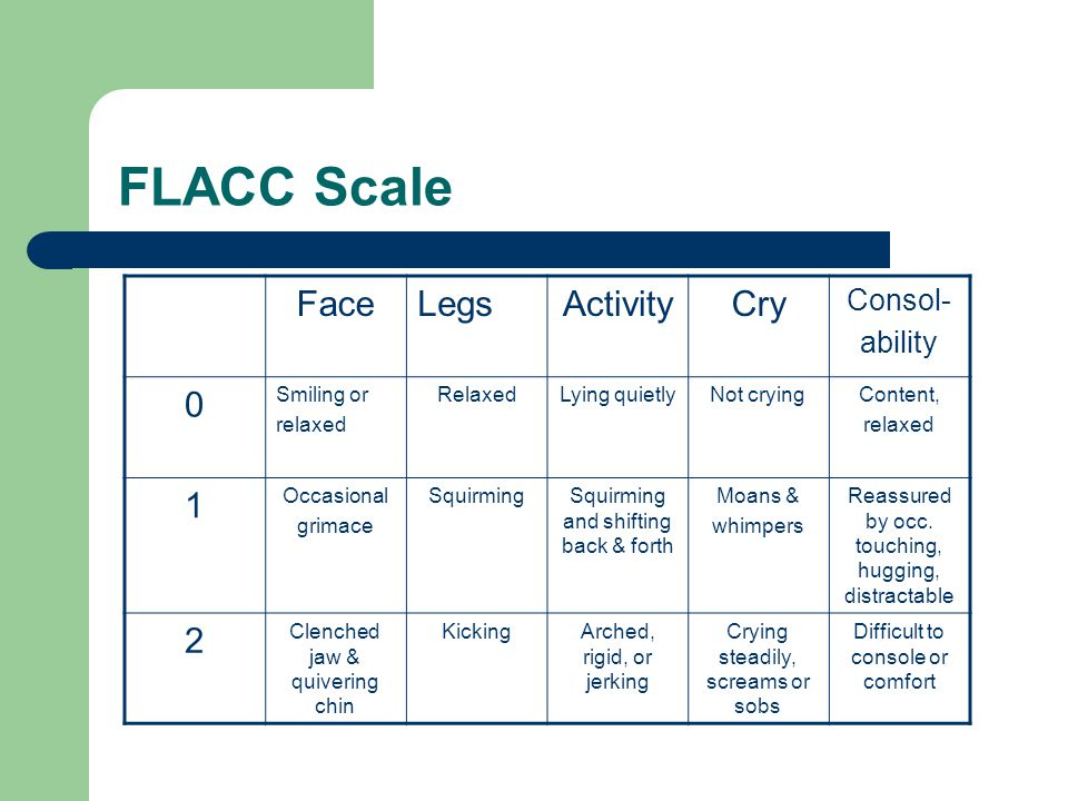 FLACC Scale Face Legs Activity Cry 1 2 Consol- ability Smiling or