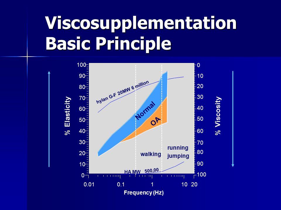 Viscosupplementation Basic Principle