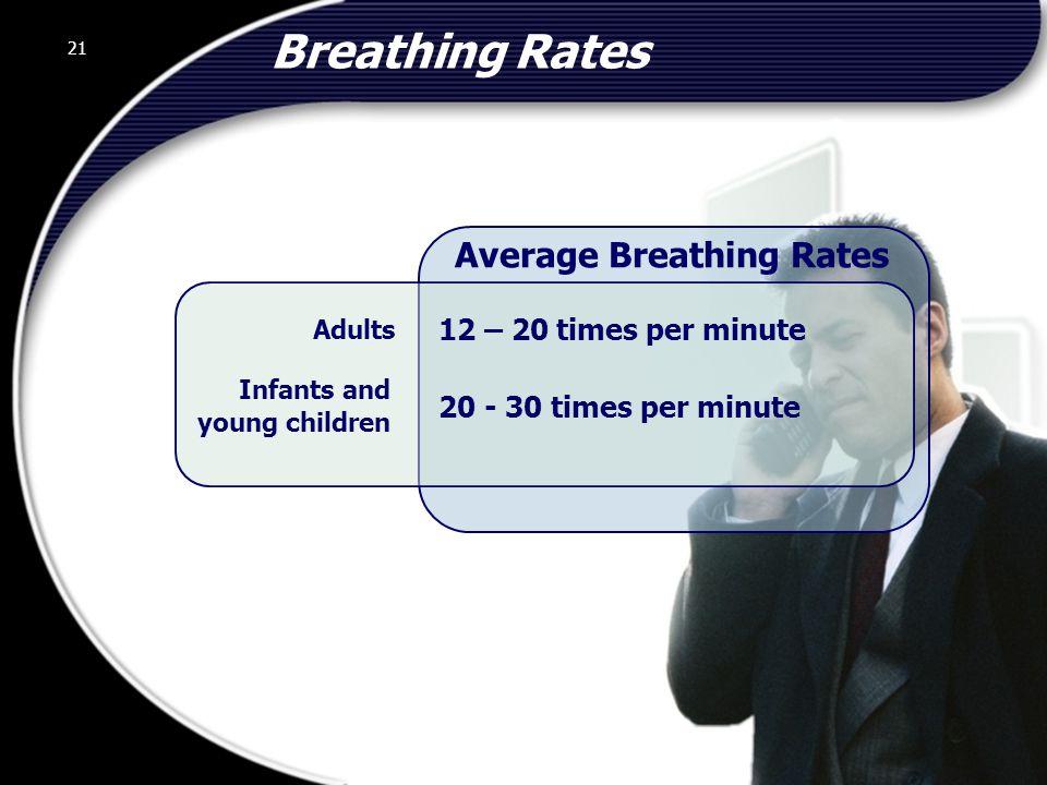 Average Breathing Rates