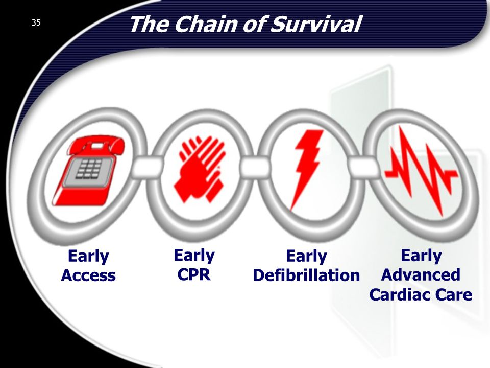 The Chain of Survival Early Access Early CPR Early Defibrillation