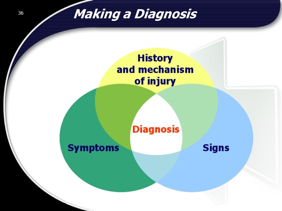 Making a Diagnosis 36 © 2002 Abertay Nationwide Training