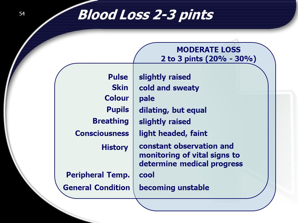Blood Loss 2-3 pints MODERATE LOSS 2 to 3 pints (20% - 30%) Pulse