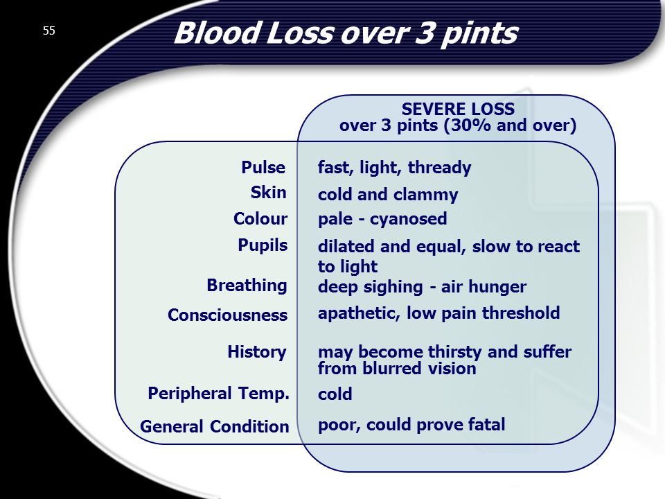 Blood Loss over 3 pints SEVERE LOSS over 3 pints (30% and over) Pulse