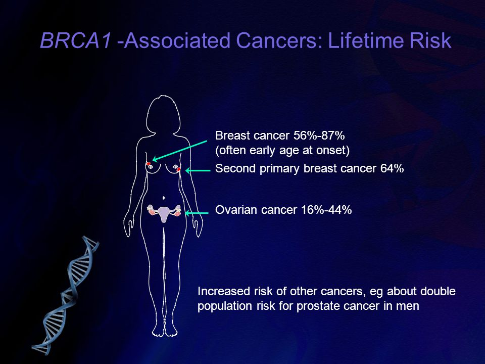 BRCA1 -Associated Cancers: Lifetime Risk