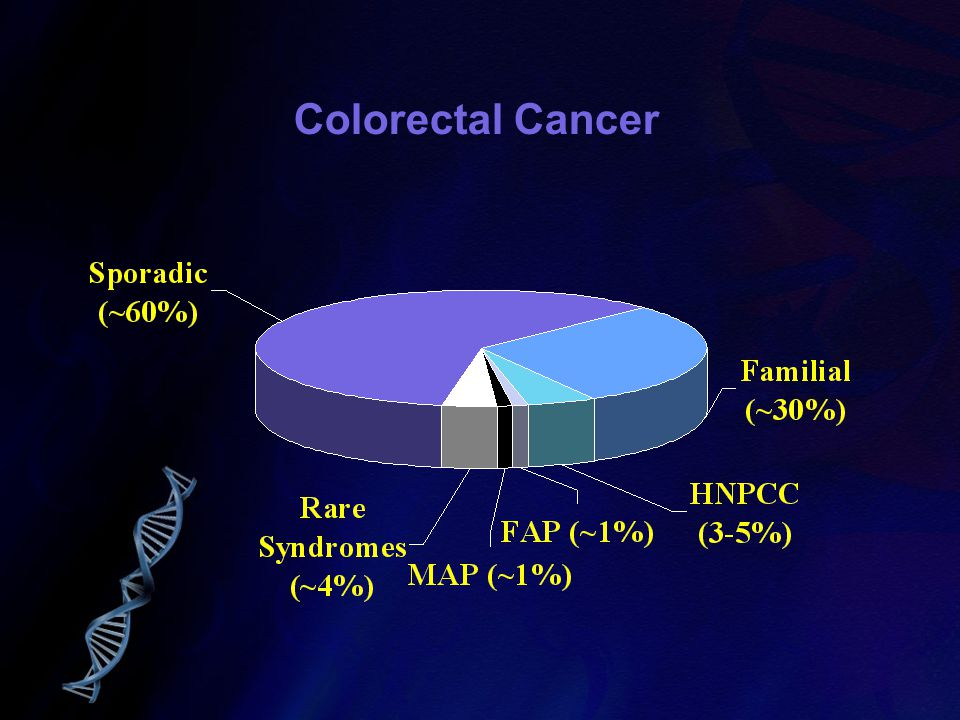 Colorectal Cancer only 7% of sporadic cases occur <55