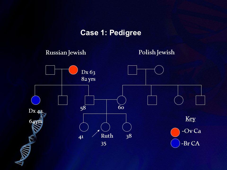 Case 1: Pedigree Russian Jewish Polish Jewish Key -Ov Ca -Br CA Dx 63