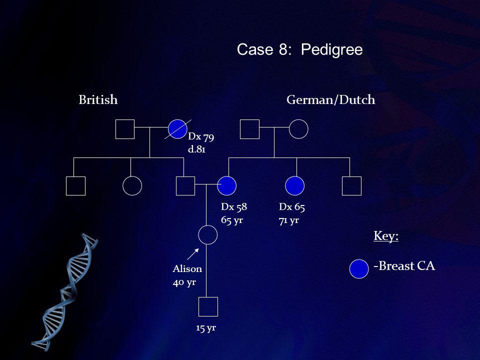 Case 8: Pedigree British German/Dutch Key: -Breast CA Dx 79 d.81 Dx 58