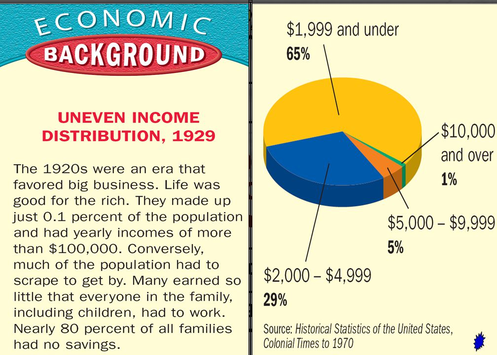 Limited income of most families and could not buy goods