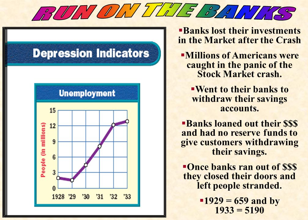 RUN ON THE BANKS Banks lost their investments in the Market after the Crash.